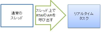 howto_rtai_02_00