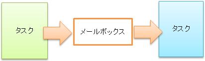 howto_rtai_04_00
